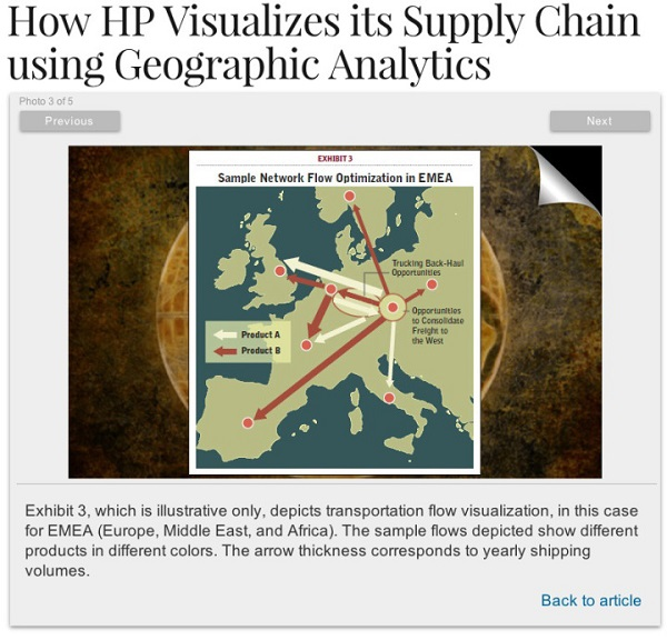 How HP visualizes its supply chain