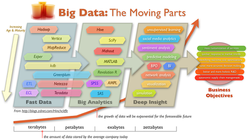 big-data-the-moving-parts