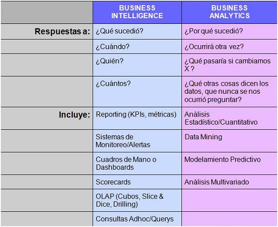 Diferencias entres business intelligence y business analytics