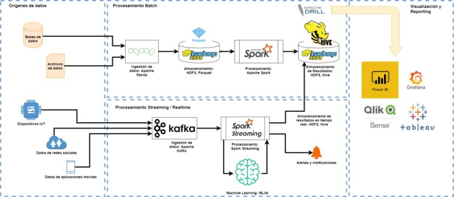 arquitectura big data