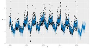 algoritmo univariable para predicción de la demanda