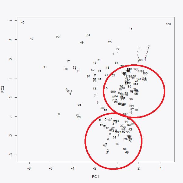 graph pca 1