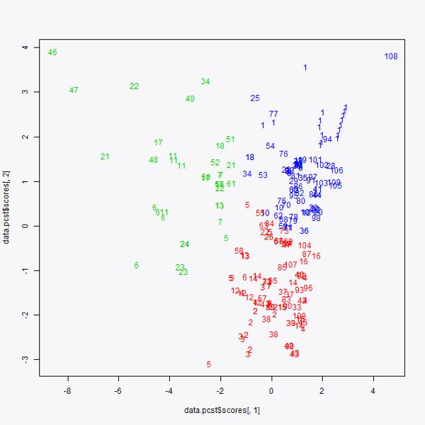 graph pca 2