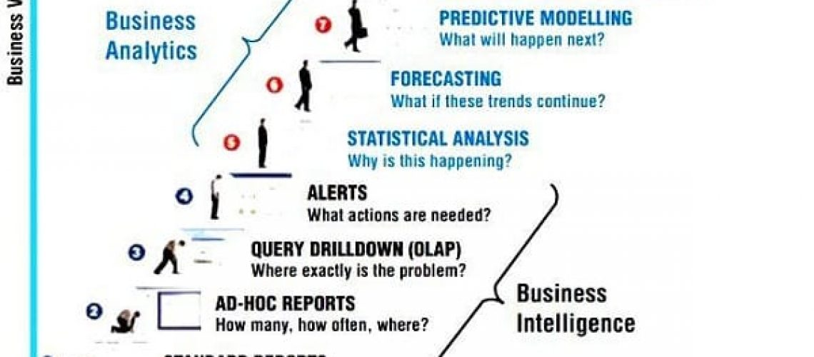 business-intelligence-to-business-analytics